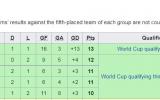 انتخابی جام جهانی تکلیف ۱۲ تیم نهایی مشخص شد/ایران منتظر رقبای جدید در آسیا